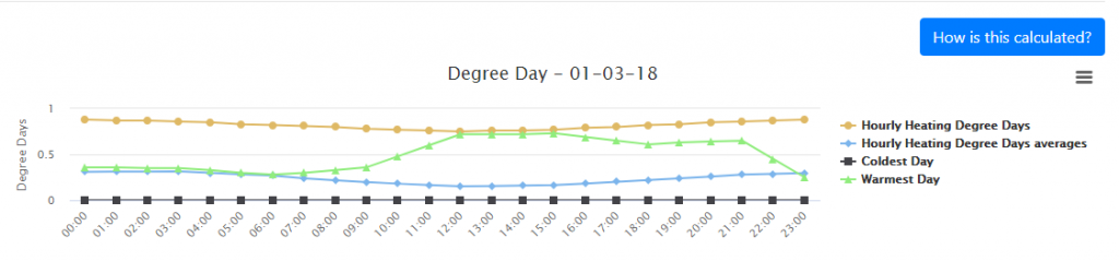 Degree-Day-Breakdown-Chart.png