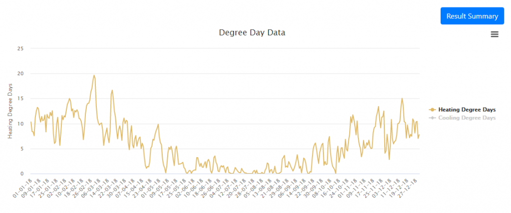 Top level degree days chart
