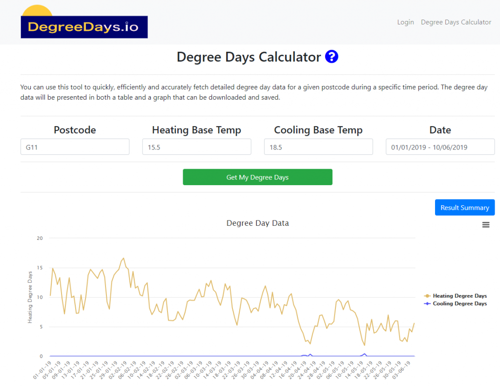 Degree Days graph